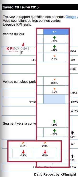 Exemple de Tableau de Bord-e-commerce ventes en ligne
