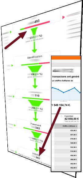 e-commerce google analytics ventes en-ligne boutique en ligne transactions google analytics tunnel de conversion et commandes