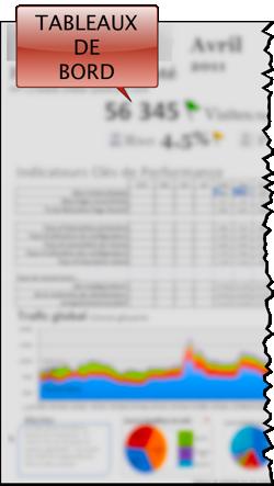 tableau de pilotage de dite internet, suivi de l'activité digitale et e-marketing performance web dashboards