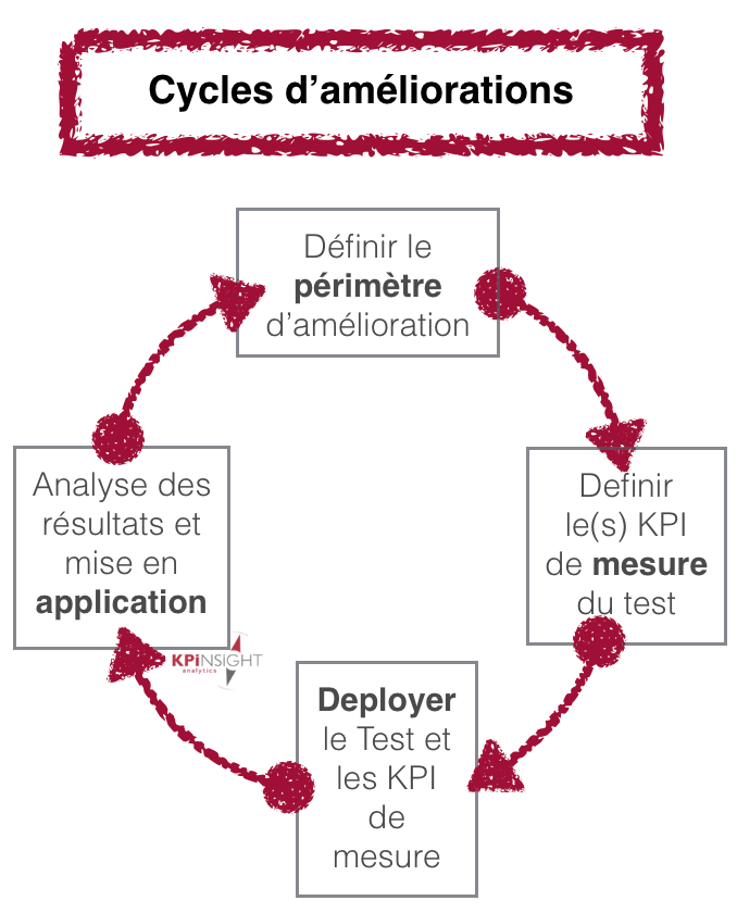 cycle-optimisation-web-mettre-en-place